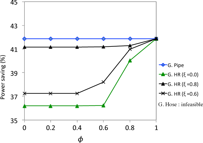 Fig. 4. Comparison of power saving for φ and ξ (Network 3).