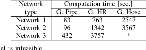 TABLE III COMPARISION OF COMPUTATION TIME FOR φ = 0.8 AND ξ = 0.8.