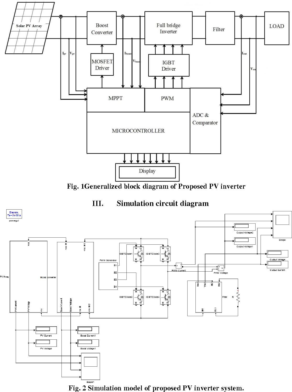1Generalized block diagram of Proposed PV inverter