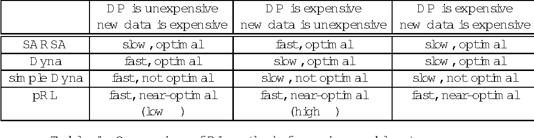 Figure 2 for Searching for Plannable Domains can Speed up Reinforcement Learning