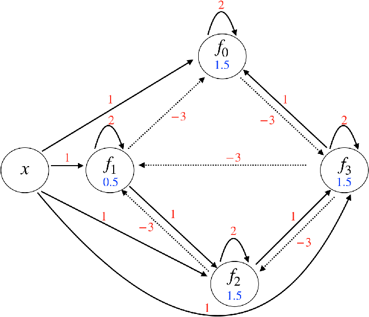 Figure 4 for Integrating Temporal Information to Spatial Information in a Neural Circuit
