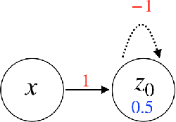 Figure 1 for Integrating Temporal Information to Spatial Information in a Neural Circuit
