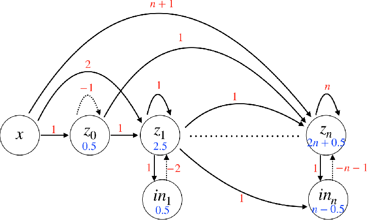 Figure 2 for Integrating Temporal Information to Spatial Information in a Neural Circuit
