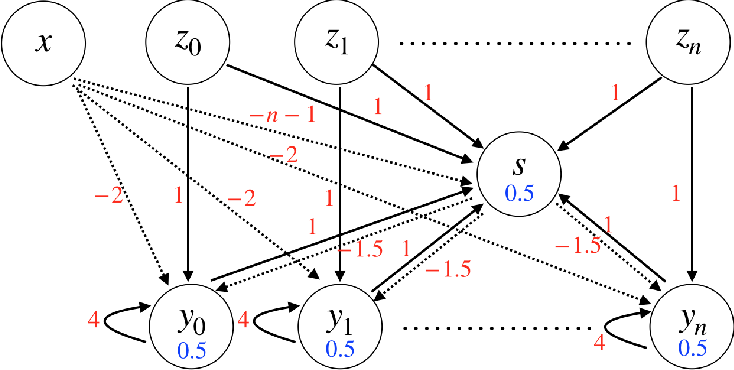 Figure 3 for Integrating Temporal Information to Spatial Information in a Neural Circuit