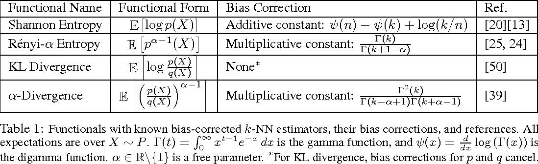 Figure 1 for Finite-Sample Analysis of Fixed-k Nearest Neighbor Density Functional Estimators