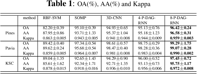 Figure 2 for Pixel DAG-Recurrent Neural Network for Spectral-Spatial Hyperspectral Image Classification