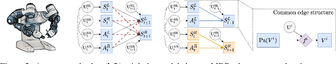Figure 3 for Counterfactual Data Augmentation using Locally Factored Dynamics