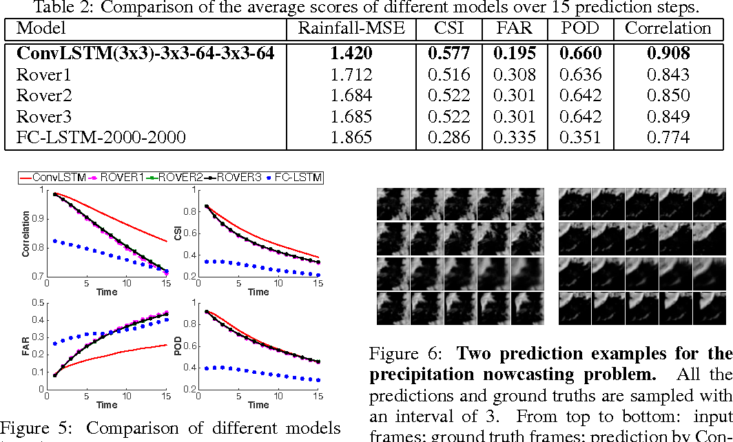 Figure 6 from Convolutional LSTM Network: A Machine Learning