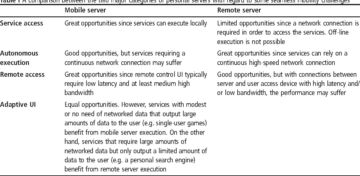 Table I A comparison between the two major categories of personal servers with regard to some seamless mobility challenges
