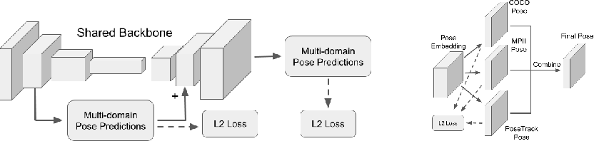 Figure 1 for Multi-Domain Pose Network for Multi-Person Pose Estimation and Tracking
