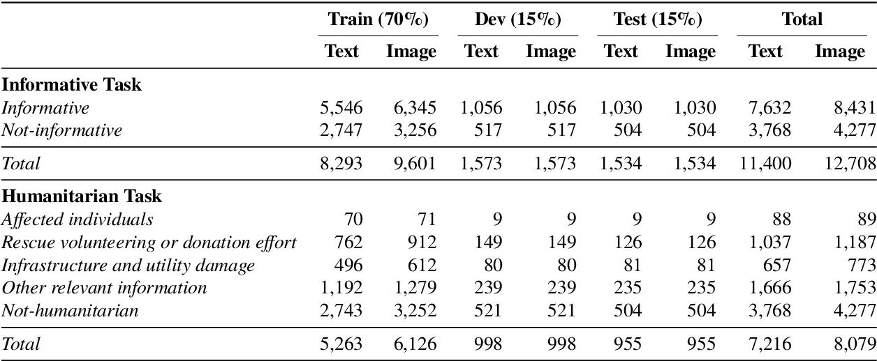 Figure 2 for Analysis of Social Media Data using Multimodal Deep Learning for Disaster Response