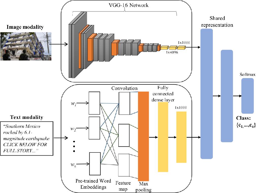 Figure 3 for Analysis of Social Media Data using Multimodal Deep Learning for Disaster Response
