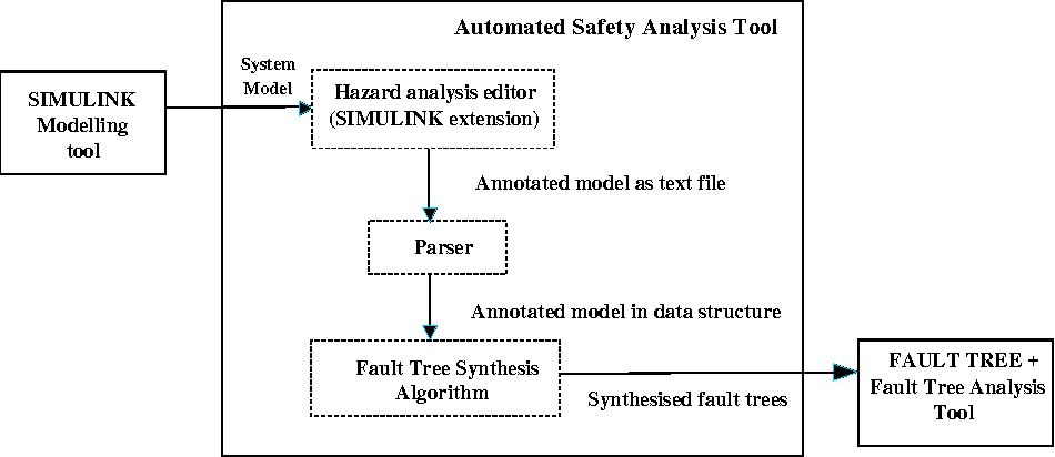 Figure 4 from Model-based synthesis of fault trees from
