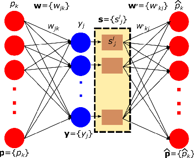 Figure 3 for DASA: Domain Adaptation in Stacked Autoencoders using Systematic Dropout