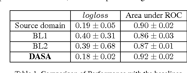 Figure 2 for DASA: Domain Adaptation in Stacked Autoencoders using Systematic Dropout