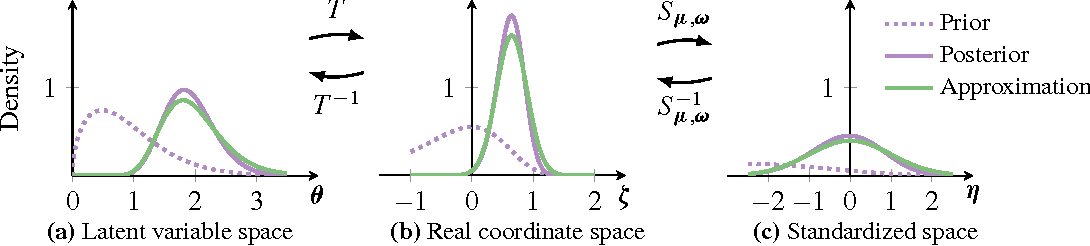 Figure 3 for Automatic Variational Inference in Stan