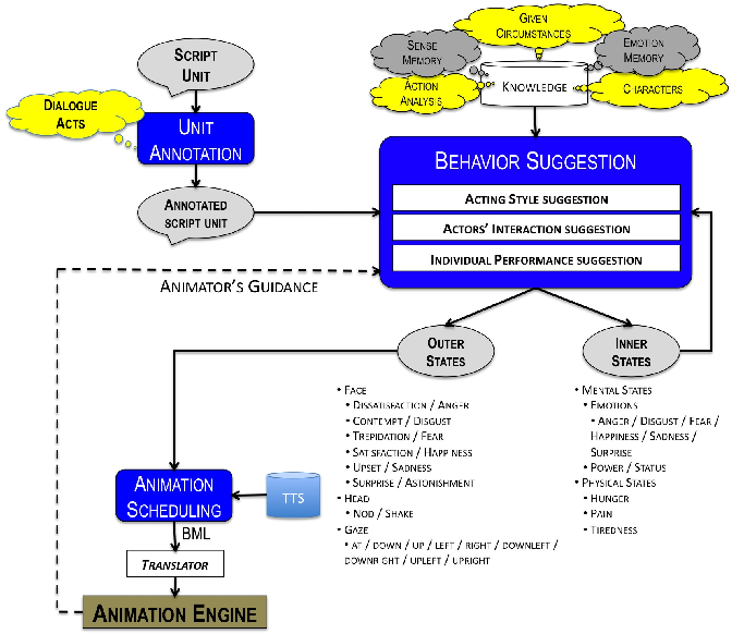 Figure 3 from Developing Virtual Actors Inspired by Real