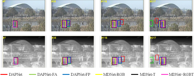 Figure 1 for Dense Feature Aggregation and Pruning for RGBT Tracking