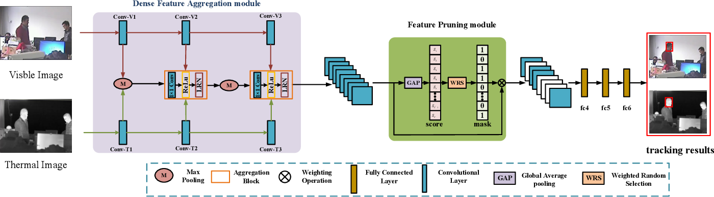 Figure 2 for Dense Feature Aggregation and Pruning for RGBT Tracking