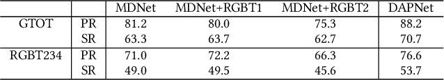 Figure 3 for Dense Feature Aggregation and Pruning for RGBT Tracking
