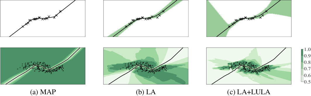 Figure 1 for Learnable Uncertainty under Laplace Approximations