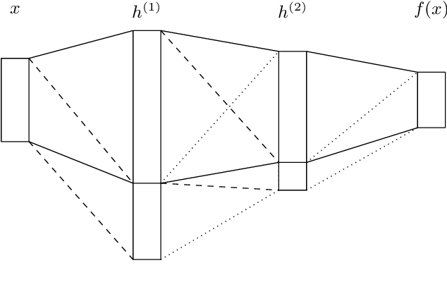 Figure 3 for Learnable Uncertainty under Laplace Approximations