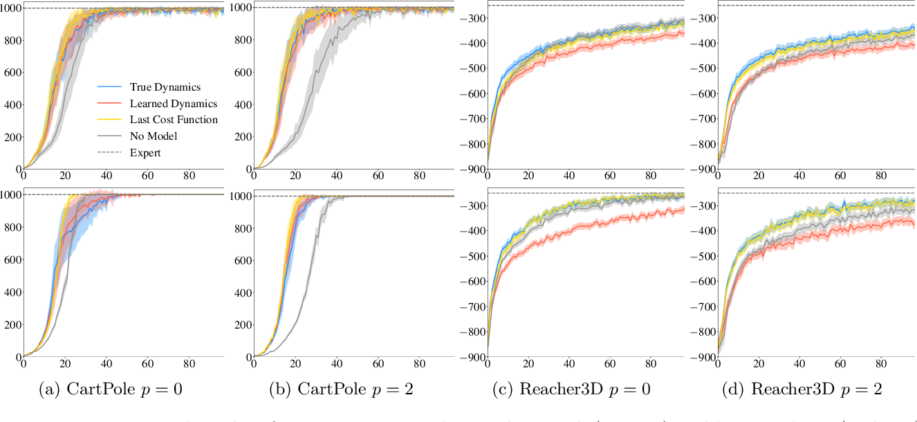 Figure 2 for Accelerating Imitation Learning with Predictive Models