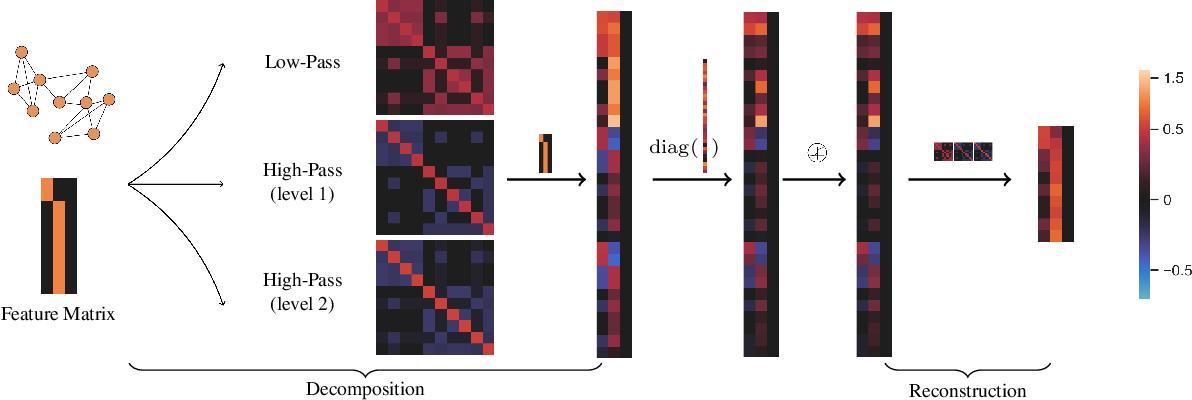Figure 1 for How Framelets Enhance Graph Neural Networks