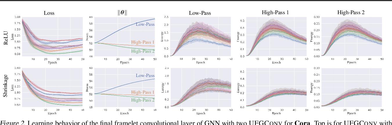 Figure 3 for How Framelets Enhance Graph Neural Networks