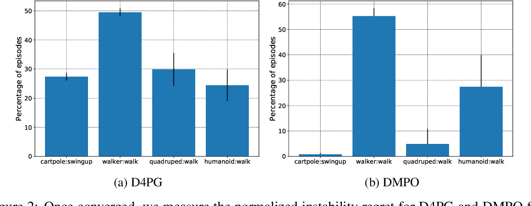 Figure 3 for An empirical investigation of the challenges of real-world reinforcement learning
