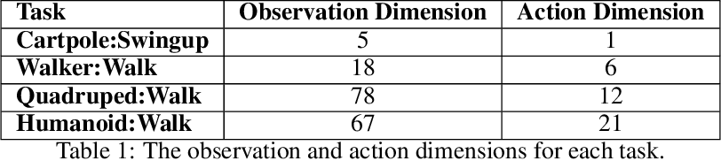 Figure 2 for An empirical investigation of the challenges of real-world reinforcement learning