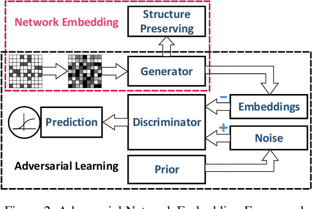 Figure 3 for Adversarial Network Embedding