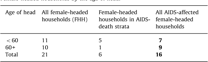what is a female headed household