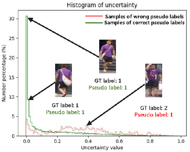 Figure 1 for Exploiting Sample Uncertainty for Domain Adaptive Person Re-Identification