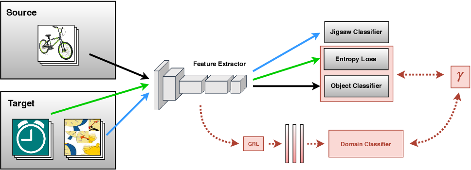 Figure 1 for Tackling Partial Domain Adaptation with Self-Supervision