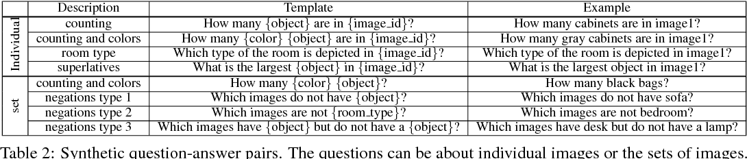 Figure 4 for A Multi-World Approach to Question Answering about Real-World Scenes based on Uncertain Input