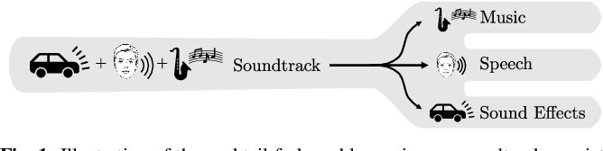 Figure 1 for The Cocktail Fork Problem: Three-Stem Audio Separation for Real-World Soundtracks