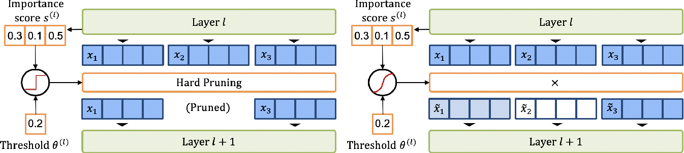 Figure 4 for Learned Token Pruning for Transformers