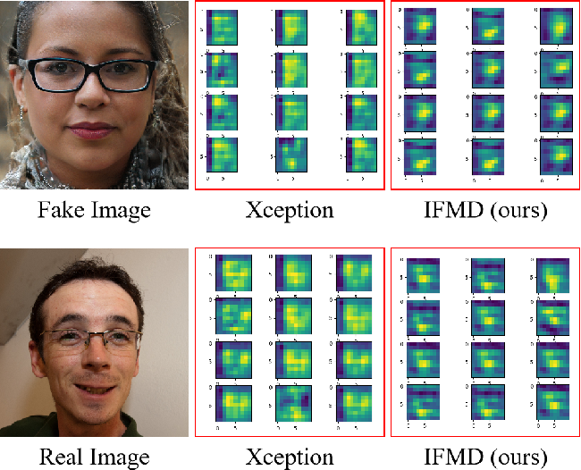 Figure 1 for Interpretable Face Manipulation Detection via Feature Whitening