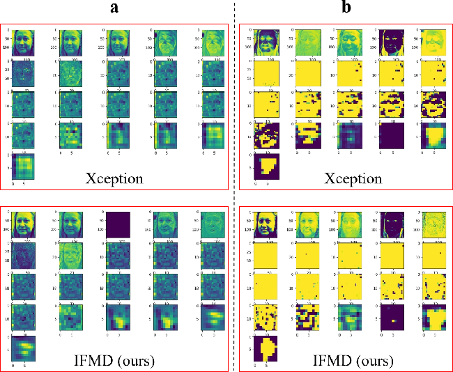 Figure 4 for Interpretable Face Manipulation Detection via Feature Whitening