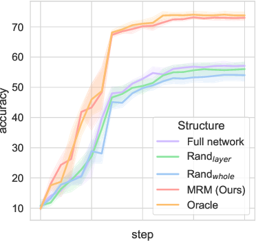 Figure 1 for Can Subnetwork Structure be the Key to Out-of-Distribution Generalization?