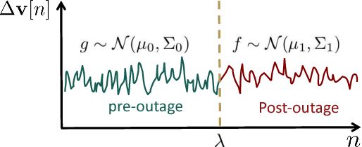 Figure 1 for Fast Distribution Grid Line Outage Identification with $μ$PMU