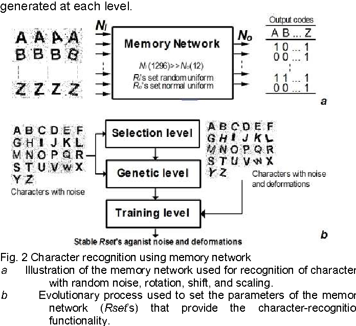 Figure 2 for Cognitive Memory Network