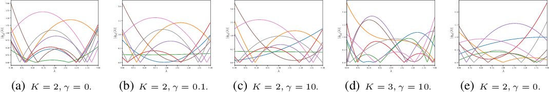 Figure 4 for Message Passing in Graph Convolution Networks via Adaptive Filter Banks