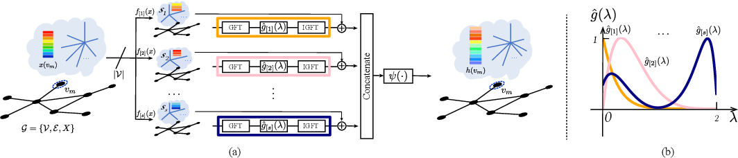 Figure 1 for Message Passing in Graph Convolution Networks via Adaptive Filter Banks