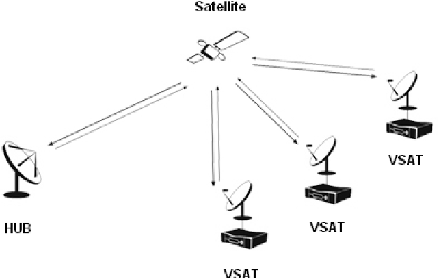 Performance Analysis Of Channel Coding In Satellite Communication