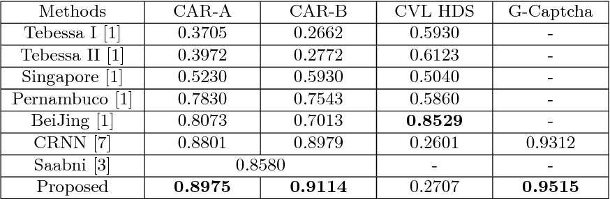 Figure 4 for Handwritten digit string recognition by combination of residual network and RNN-CTC