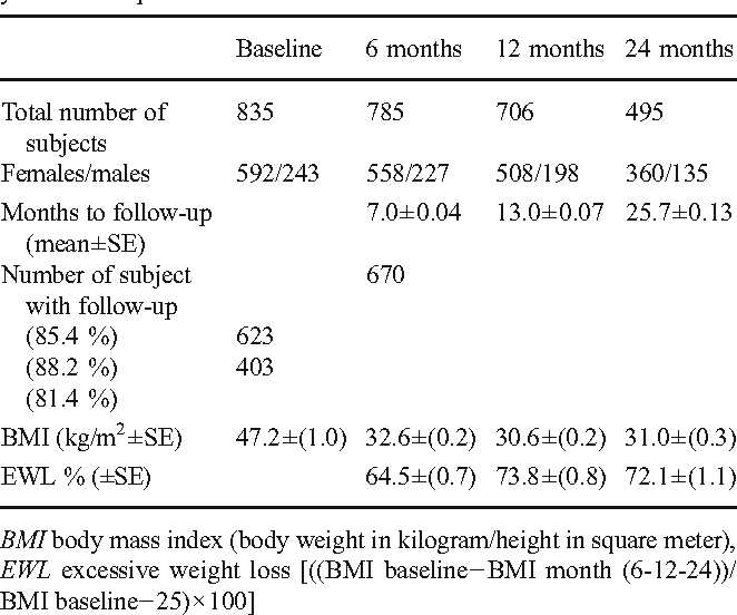 Changes In Hematology And Calcium Metabolism After Gastric Bypass