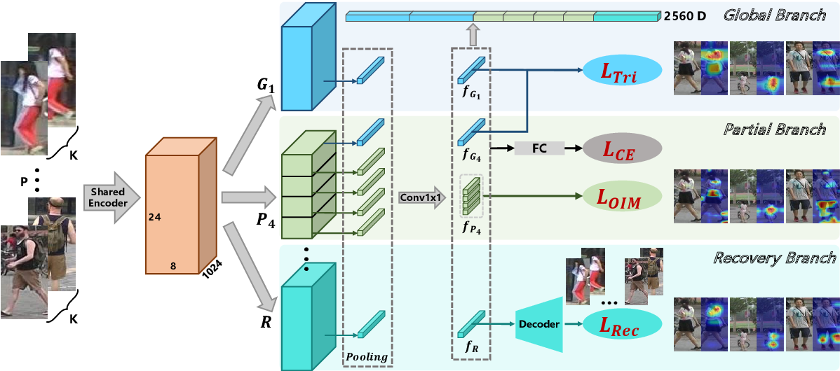 Figure 3 for Hierarchical and Efficient Learning for Person Re-Identification