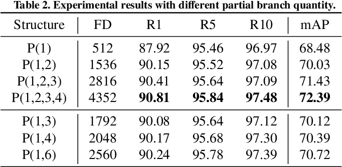 Figure 4 for Hierarchical and Efficient Learning for Person Re-Identification